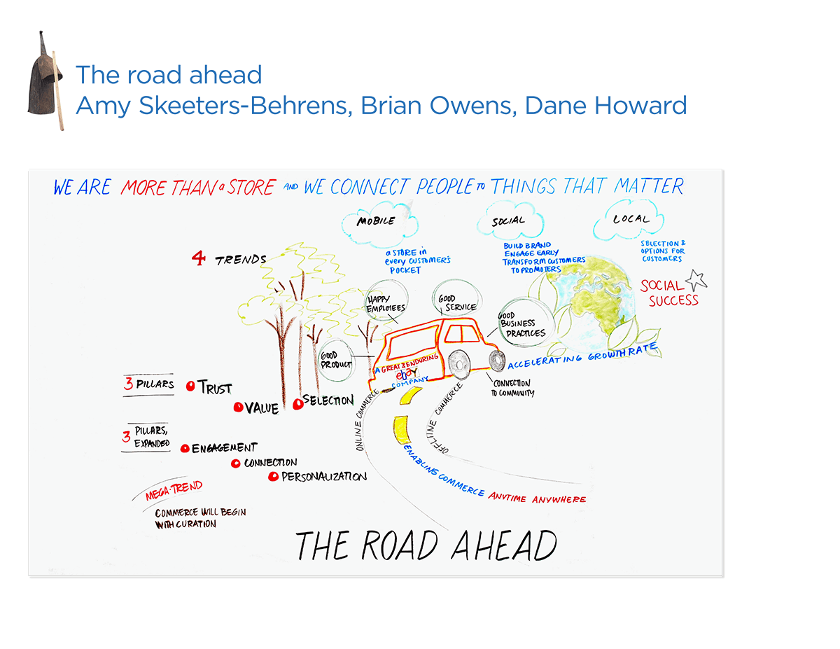 eBay Global Citizenship - Road Ahead