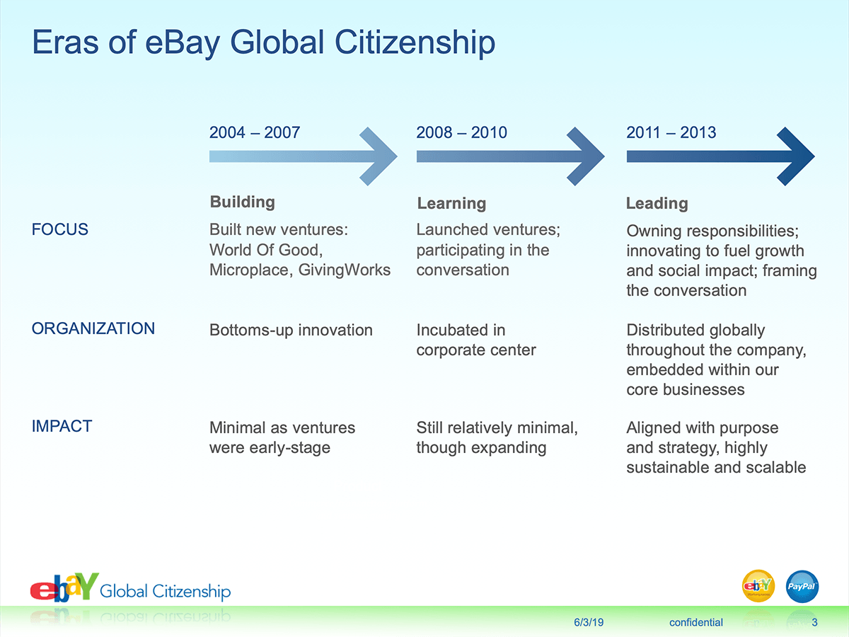 eBay Social Innovation - Global Citizenship
