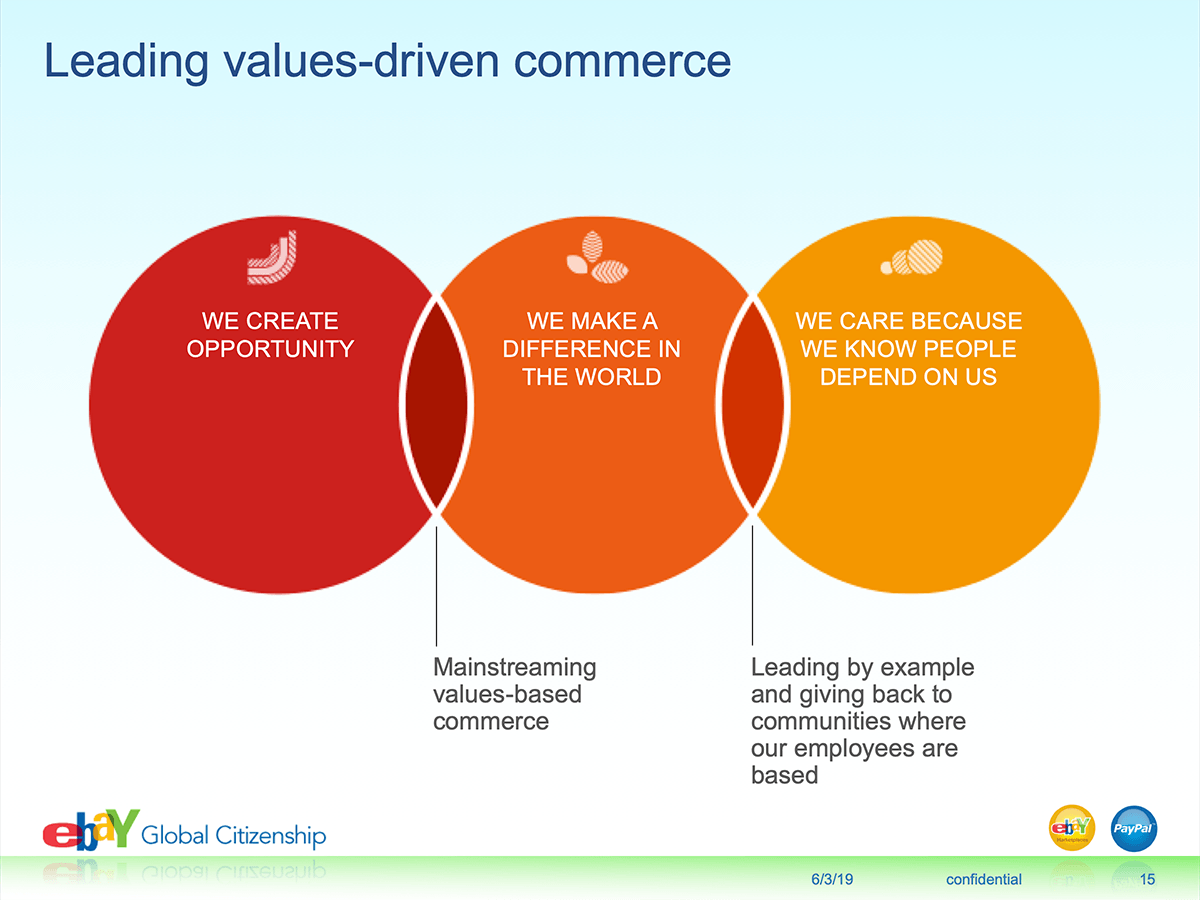 eBay Social Innovation - Values-driven