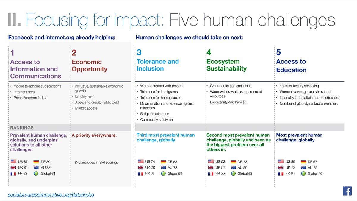 Facebook Good - 5 Human Challenges