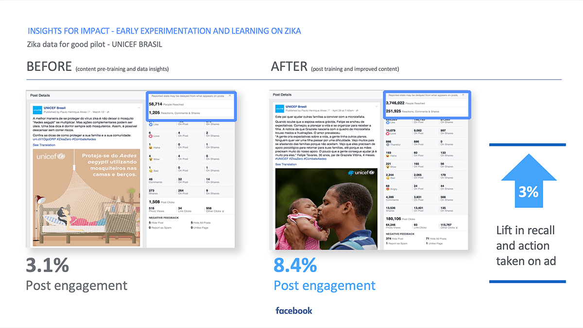 Facebook Health - Insights for Impact