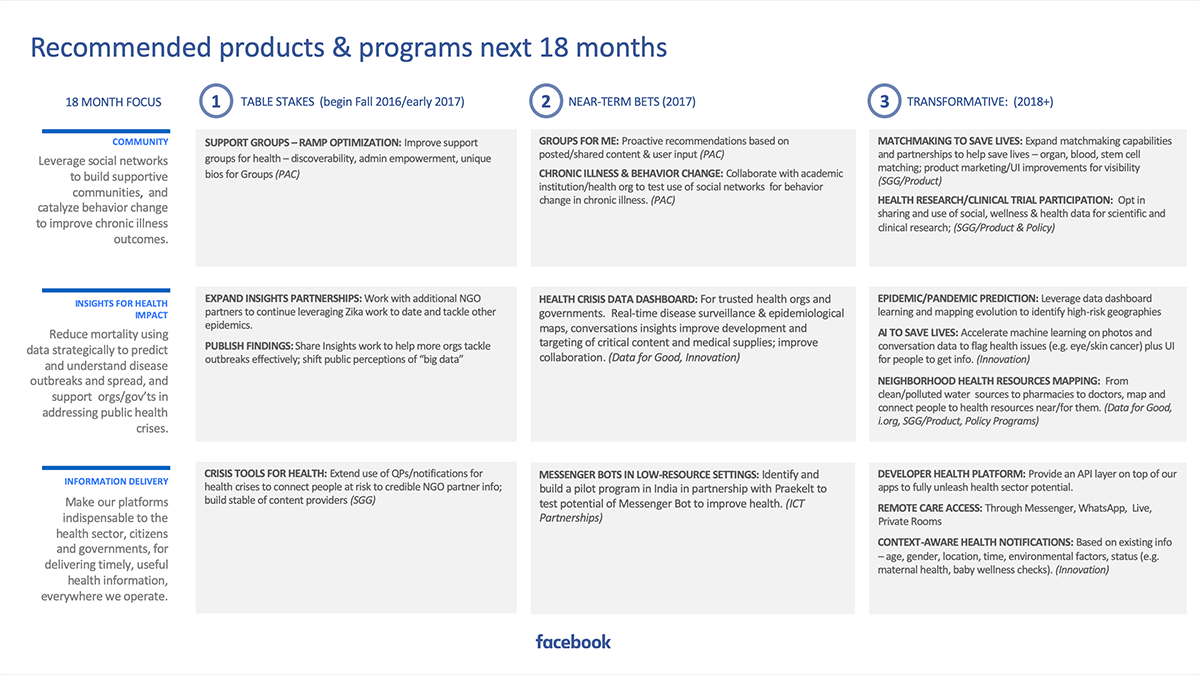 Facebook Health - Products & Programs